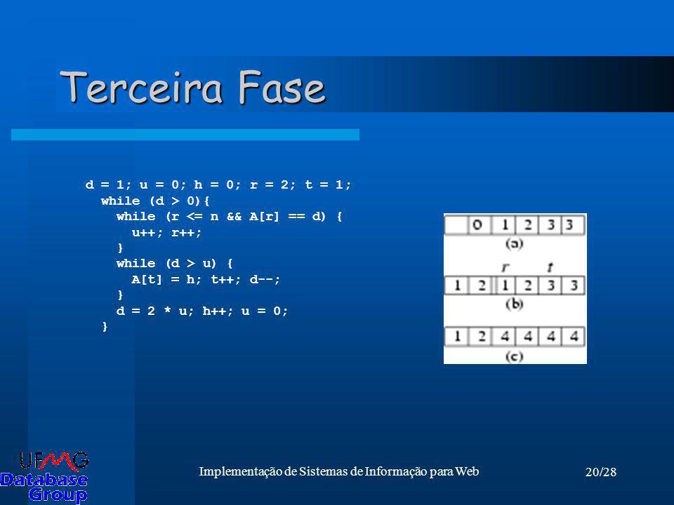 20/28 Implementação de Sistemas de Informação para Web Terceira Fase d = 1; u = 0; h = 0; r = 2; t = 1; while (d > 0){ while (r <= n && A[r] == d) { u