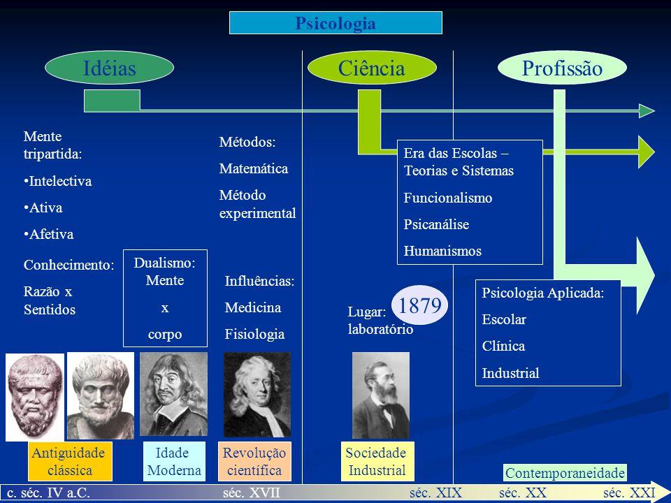 Psicologia IdéiasCiênciaProfissão c. séc. IV a.C. séc. XVIIséc. XIX séc. XX séc. XXI Antiguidade clássica Idade Moderna Revolução científica Contempor