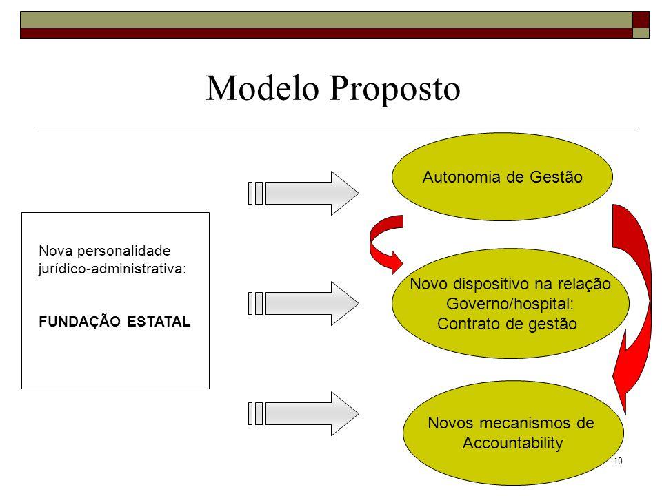 10 Nova personalidade jurídico-administrativa: FUNDAÇÃO ESTATAL Modelo Proposto Autonomia de Gestão Novo dispositivo na relação Governo/hospital: Cont