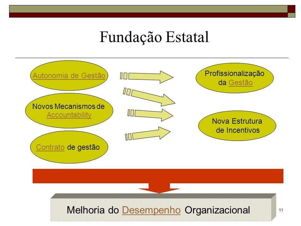11 Fundação Estatal Autonomia de Gestão ContratoContrato de gestão Novos Mecanismos de Accountability Profissionalização da Gestão Nova Estrutura de I