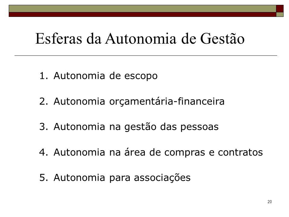 20 Esferas da Autonomia de Gestão 1.Autonomia de escopo 2.Autonomia orçamentária-financeira 3.Autonomia na gestão das pessoas 4.Autonomia na área de c