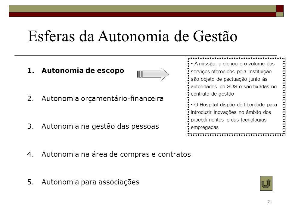 21 Esferas da Autonomia de Gestão 1.Autonomia de escopo 2.Autonomia orçamentário-financeira 3.Autonomia na gestão das pessoas 4.Autonomia na área de c