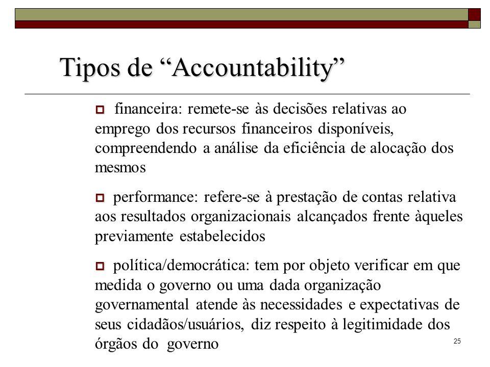25 Tipos de Accountability Tipos de Accountability financeira: remete-se às decisões relativas ao emprego dos recursos financeiros disponíveis, compre