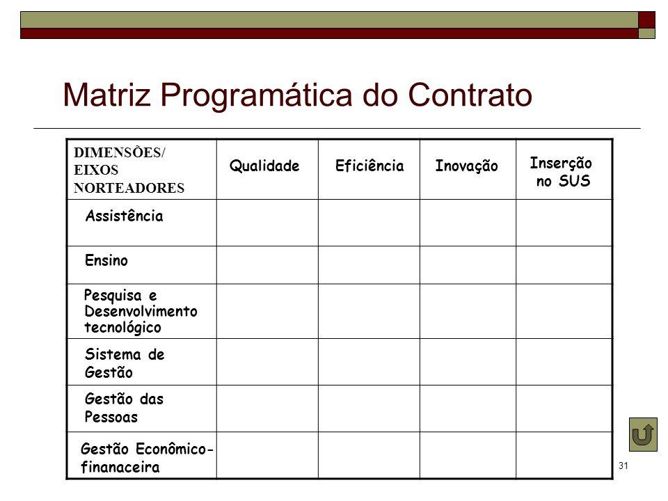 31 DIMENSÕES/ EIXOS NORTEADORES Ensino Gestão Econômico- finanaceira Pesquisa e Desenvolvimento tecnológico Assistência Sistema de Gestão Gestão das P