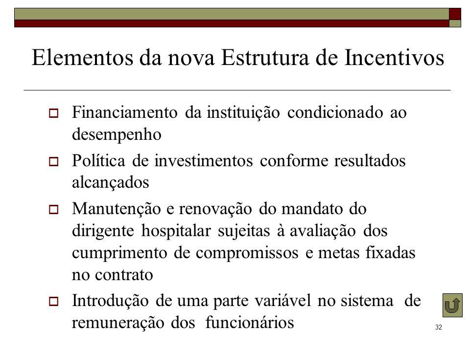 32 Elementos da nova Estrutura de Incentivos Financiamento da instituição condicionado ao desempenho Política de investimentos conforme resultados alc