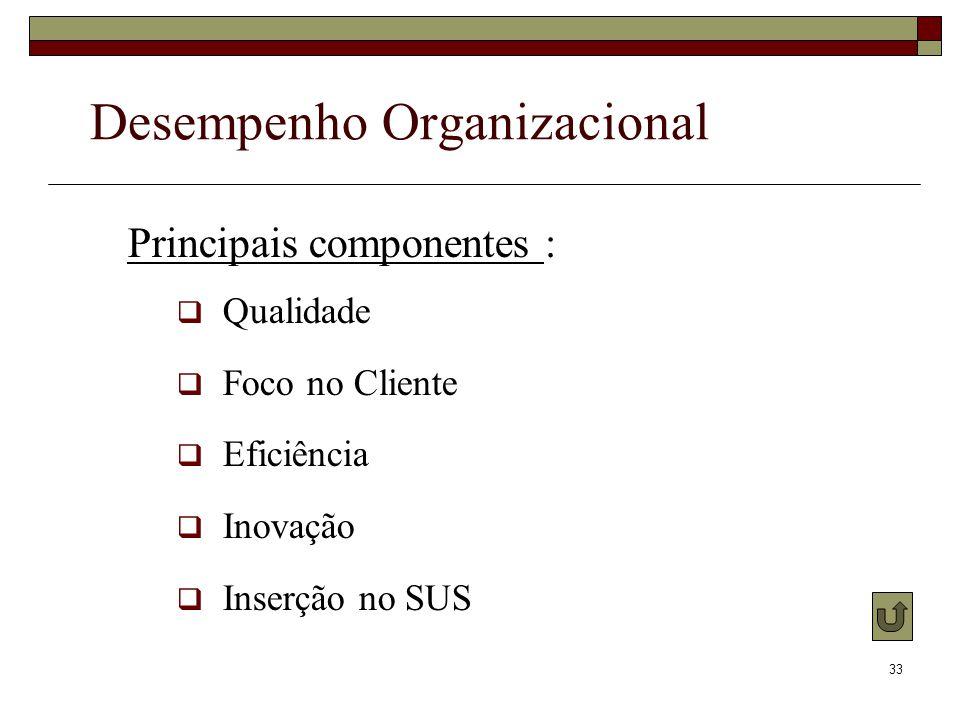 33 Principais componentes : Qualidade Foco no Cliente Eficiência Inovação Inserção no SUS Desempenho Organizacional