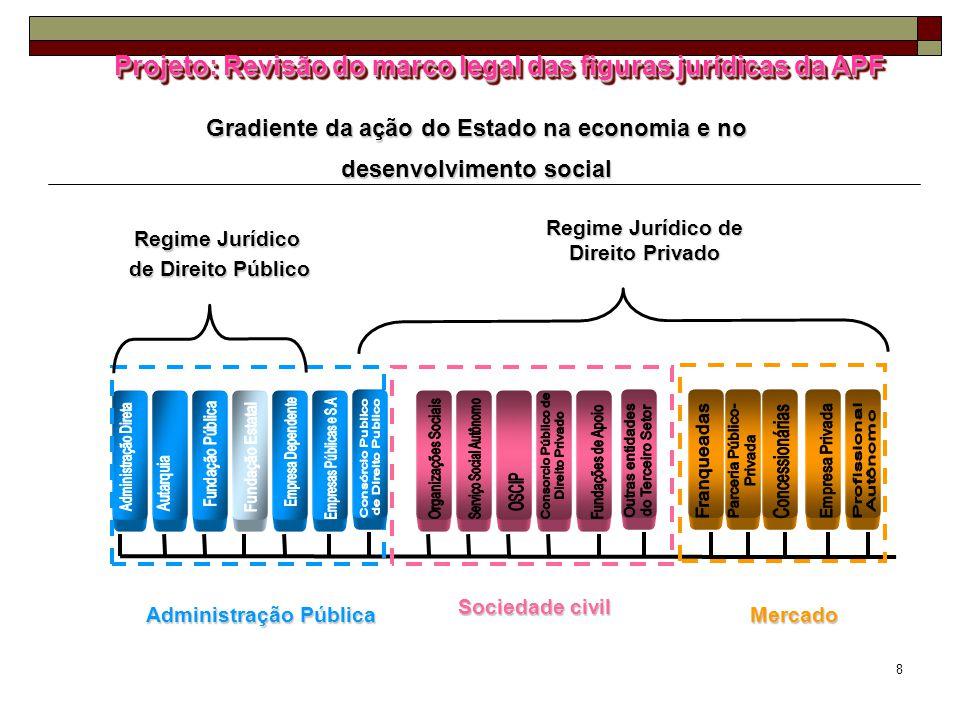 8 Gradiente da ação do Estado na economia e no desenvolvimento social Administração Pública Regime Jurídico de Direito Público Regime Jurídico de Dire