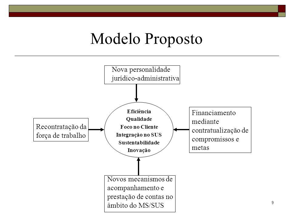 9 Nova personalidade jurídico-administrativa Financiamento mediante contratualização de compromissos e metas Recontratação da força de trabalho Novos