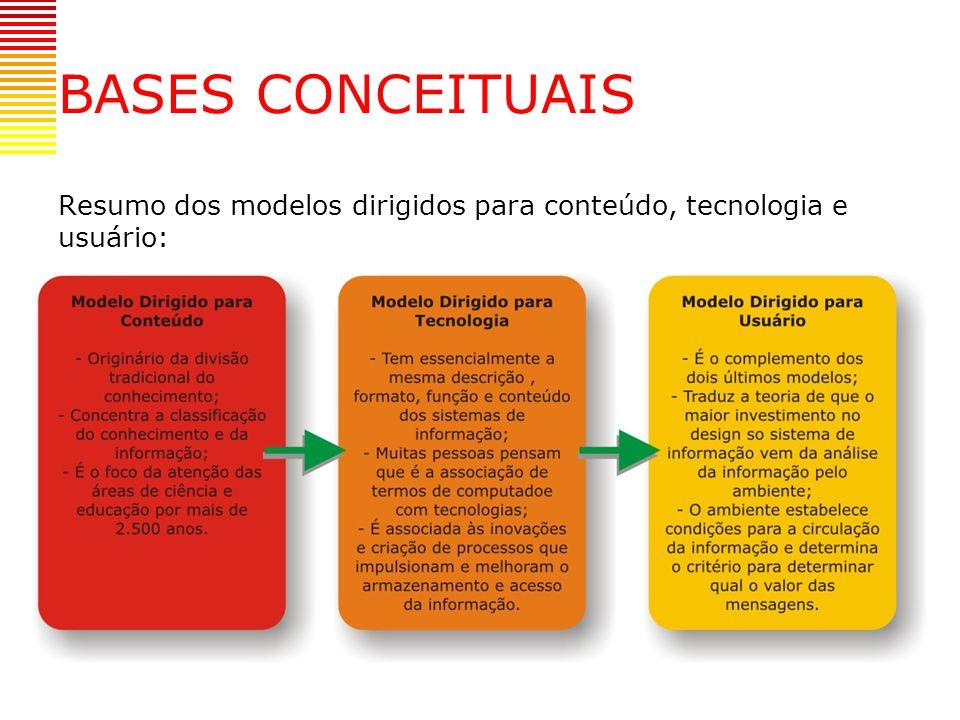 O Modelo Orientado para o Usuário OPERAÇÃO MODELAGEM 1 2 3 46 7 89101113 12 5 AMBIENTE DEUSO INFORMAÇÃO Tradução para os termos Informacionais Descrição de dados E das informações Modelagens de Tecnologias Intelectuais Oportunidades e Limitações tecnológicas Considerações da Modelagem Configurações do Sistema Implementação do Valor Agregado Introdução de dados e de Informação Sistema do Ambiente SaídaEspaço de Negociação Problemas Figura 3-1: Modelo Orientado para o Usuário, (Taylor, Robert S.