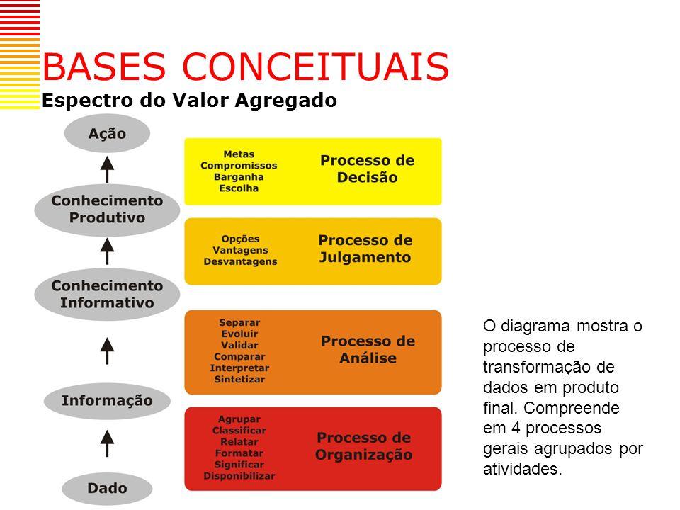 Pesquisa 2 – Valor agregado à informação – da teoria à prática Autores: Soeren Kielgast e Bruce A.