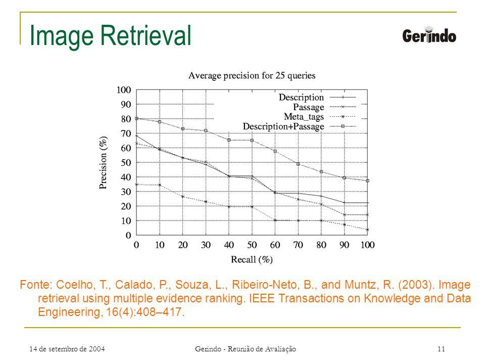 14 de setembro de 2004 Gerindo - Reunião de Avaliação11 Image Retrieval Fonte: Coelho, T., Calado, P., Souza, L., Ribeiro-Neto, B., and Muntz, R.