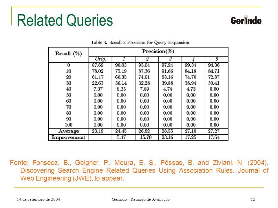 14 de setembro de 2004 Gerindo - Reunião de Avaliação12 Related Queries Fonte: Fonseca, B., Golgher, P., Moura, E.