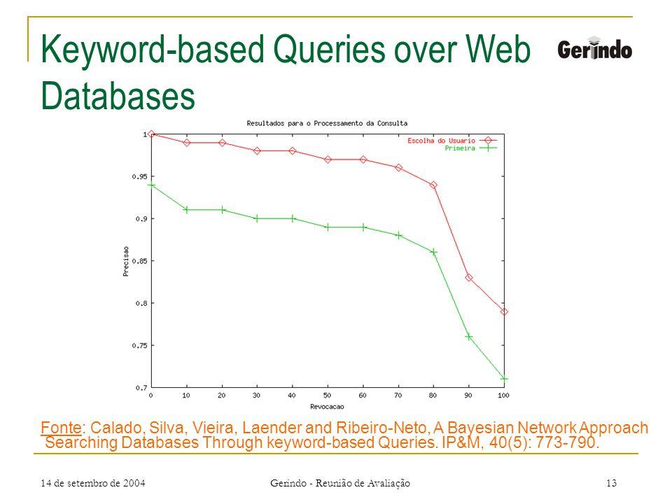 14 de setembro de 2004 Gerindo - Reunião de Avaliação13 Keyword-based Queries over Web Databases Fonte: Calado, Silva, Vieira, Laender and Ribeiro-Neto, A Bayesian Network Approach Searching Databases Through keyword-based Queries.