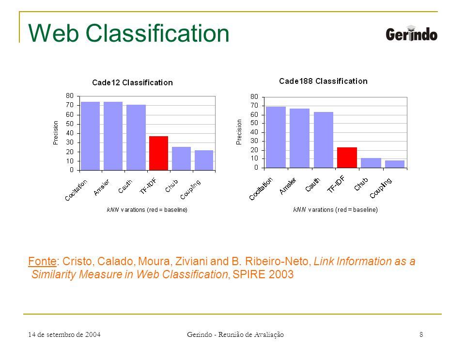 14 de setembro de 2004 Gerindo - Reunião de Avaliação8 Web Classification Fonte: Cristo, Calado, Moura, Ziviani and B.