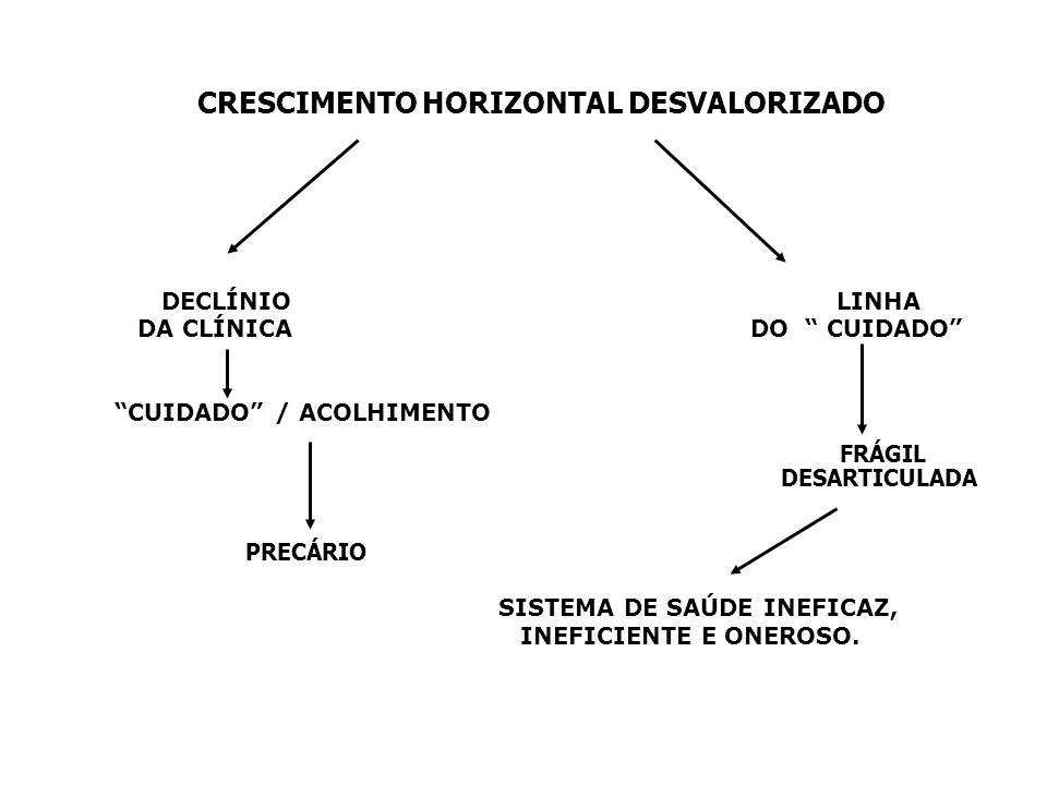 CRESCIMENTO HORIZONTAL DESVALORIZADO DECLÍNIO LINHA DA CLÍNICA DO CUIDADO CUIDADO / ACOLHIMENTO SISTEMA DE SAÚDE INEFICAZ, INEFICIENTE E ONEROSO.