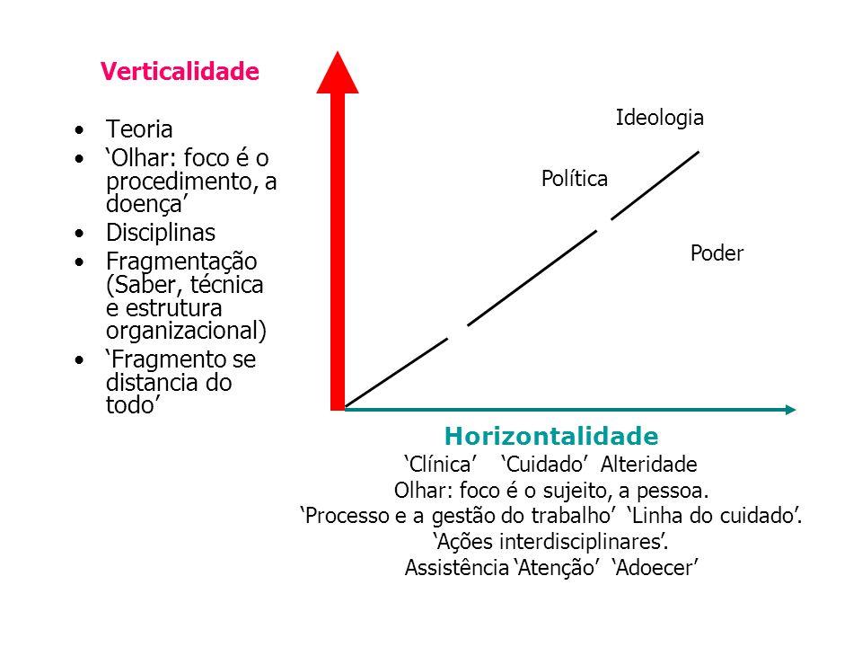 Verticalidade Teoria Olhar: foco é o procedimento, a doença Disciplinas Fragmentação (Saber, técnica e estrutura organizacional) Fragmento se distancia do todo Horizontalidade Clínica Cuidado Alteridade Olhar: foco é o sujeito, a pessoa.