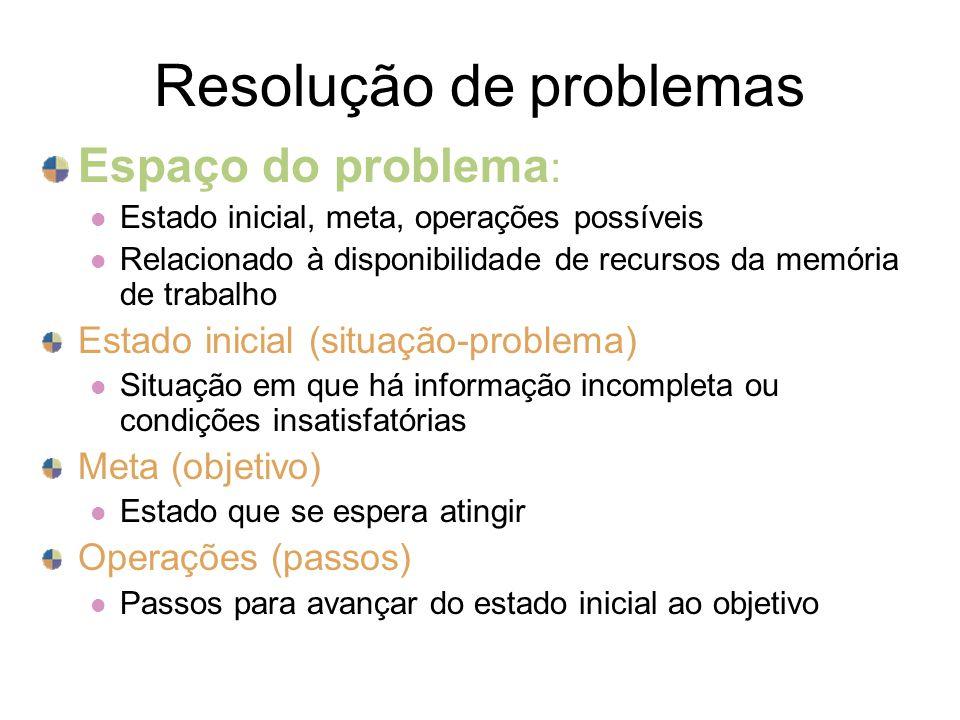 Resolução de problemas Espaço do problema : Estado inicial, meta, operações possíveis Relacionado à disponibilidade de recursos da memória de trabalho