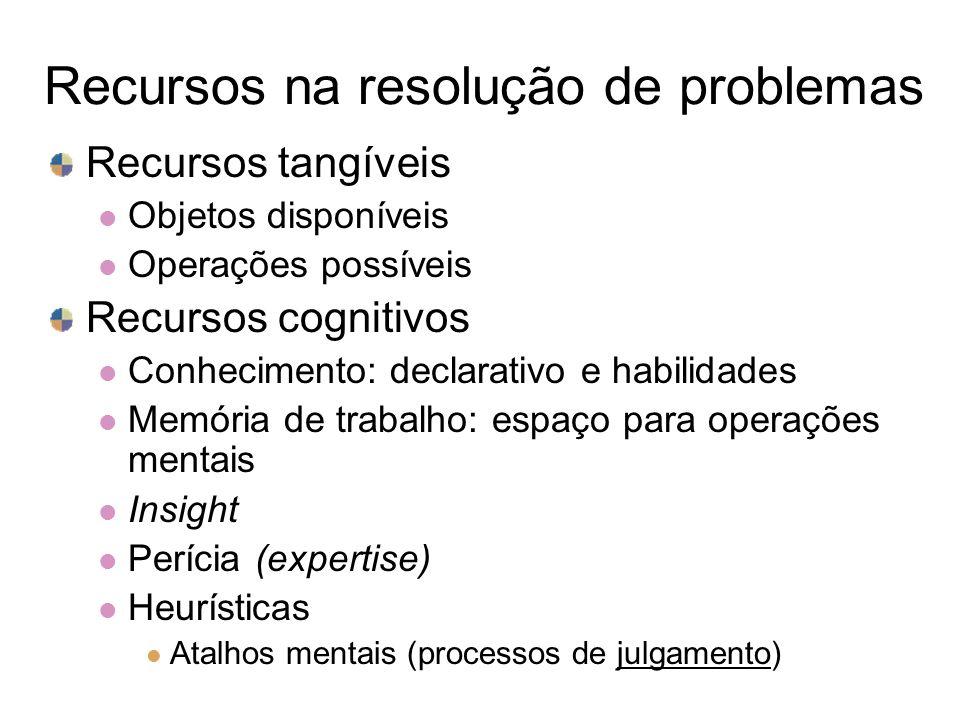 Recursos na resolução de problemas Recursos tangíveis Objetos disponíveis Operações possíveis Recursos cognitivos Conhecimento: declarativo e habilida