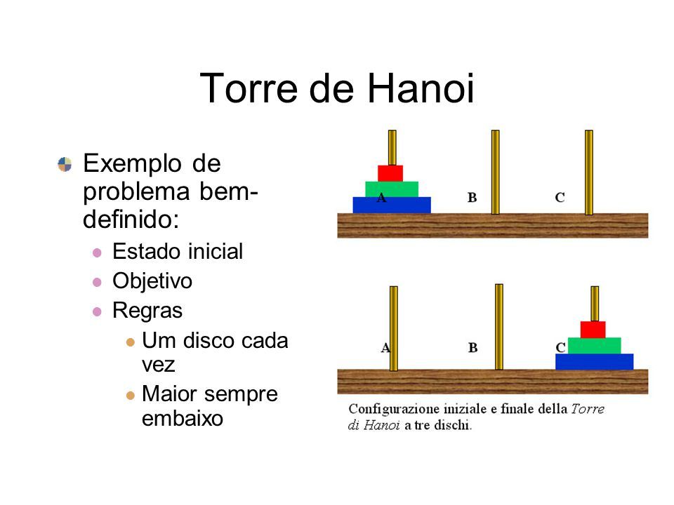 Torre de Hanoi Exemplo de problema bem- definido: Estado inicial Objetivo Regras Um disco cada vez Maior sempre embaixo