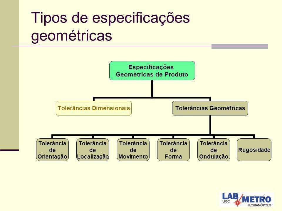 2 Tipos de especificações geométricas Especificações Geométricas de Produto Tolerâncias Dimensionais Tolerâncias Geométricas Tolerância de Orientação