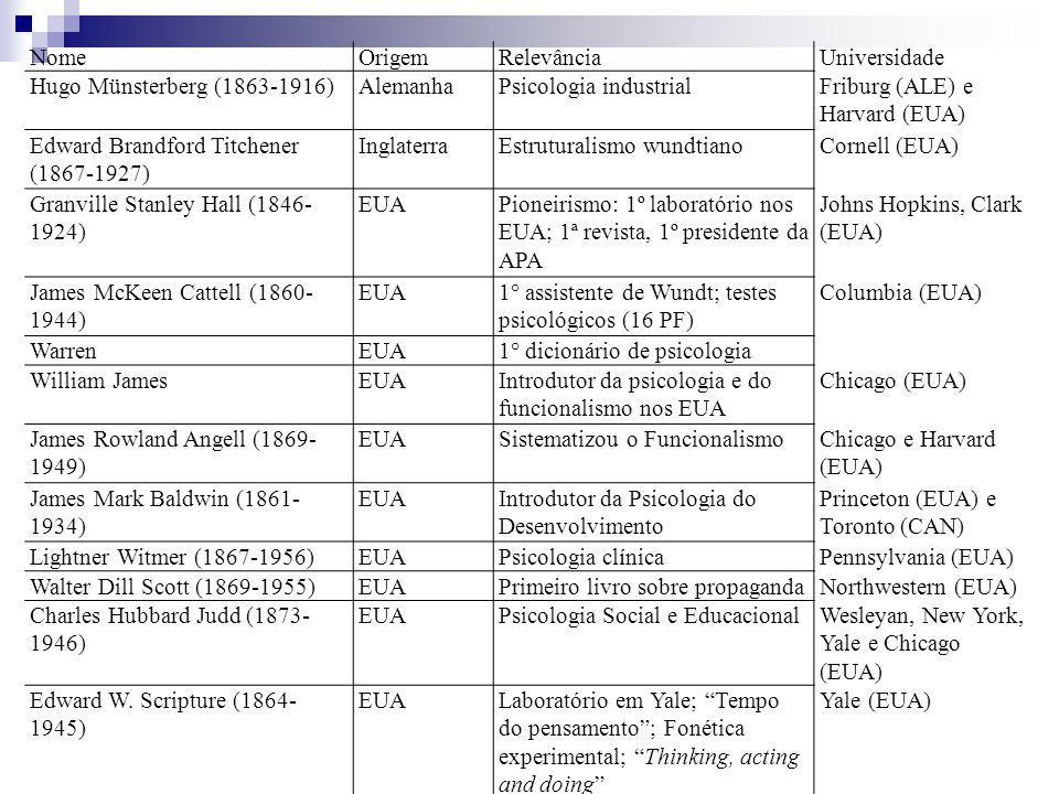 NomeOrigemRelevânciaUniversidade Hugo Münsterberg (1863-1916)AlemanhaPsicologia industrialFriburg (ALE) e Harvard (EUA) Edward Brandford Titchener (18