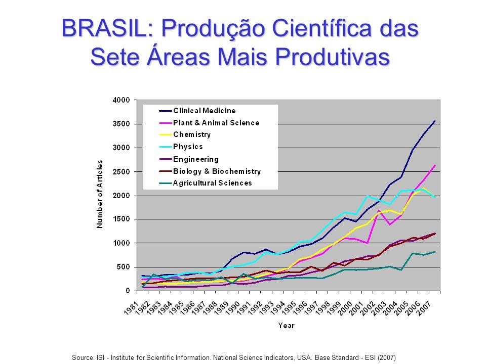 BRASIL: Produção Científica das Sete Áreas Mais Produtivas Source: ISI - Institute for Scientific Information. National Science Indicators, USA. Base