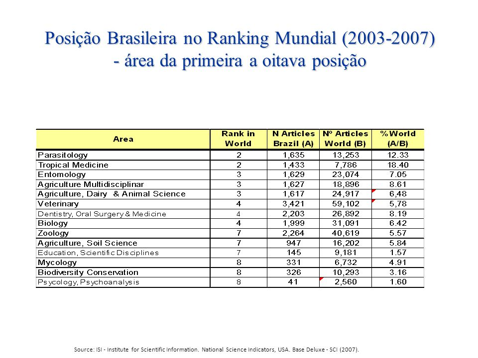 Posição Brasileira no Ranking Mundial (2003-2007) - área da primeira a oitava posição Source: ISI - Institute for Scientific Information. National Sci