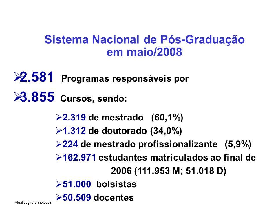 Sistema Nacional de Pós-Graduação em maio/2008 2.581 Programas responsáveis por 3.855 Cursos, sendo: 2.319 de mestrado (60,1%) 1.312 de doutorado (34,