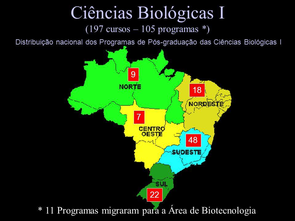 Ciências Biológicas I (197 cursos – 105 programas *) * 11 Programas migraram para a Área de Biotecnologia 9 18 7 48 22 Distribuição nacional dos Progr