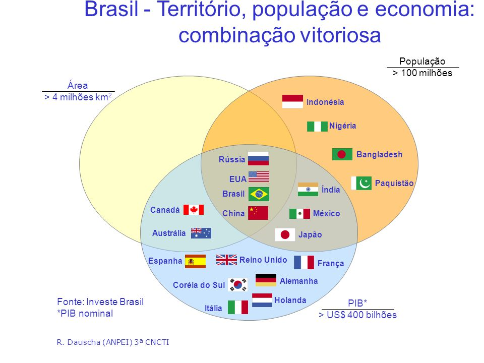 Brazil: ( 1st in Football): 2.8% of the World Population 2.1% in World Scientific Production 13 th in the World S&T (soon Top 10)