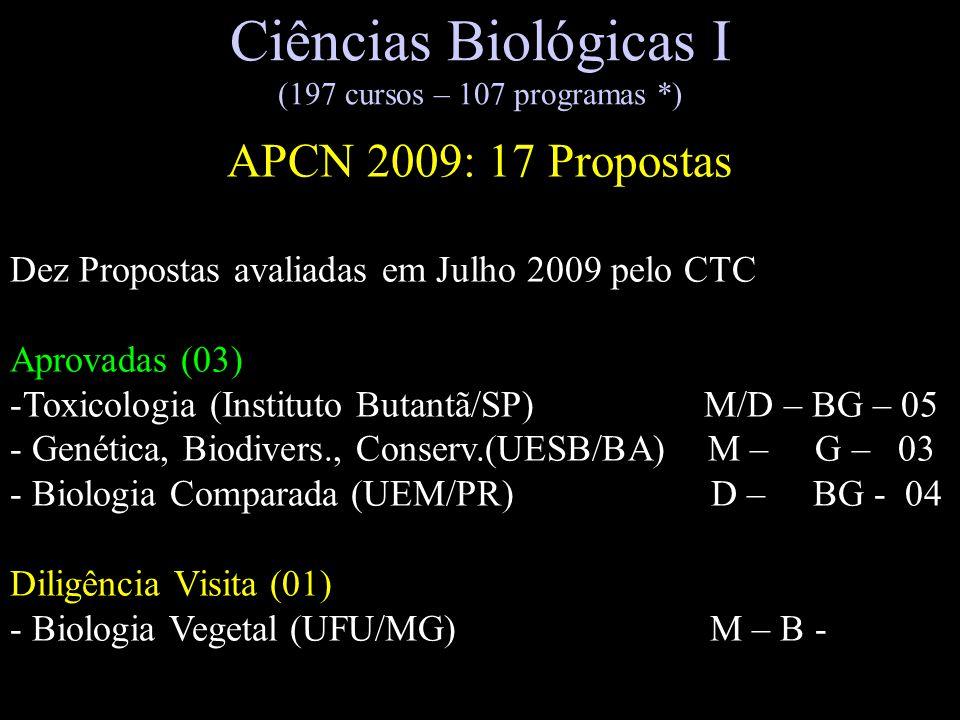 Ciências Biológicas I (197 cursos – 107 programas *) APCN 2009: 17 Propostas Dez Propostas avaliadas em Julho 2009 pelo CTC Aprovadas (03) -Toxicologi