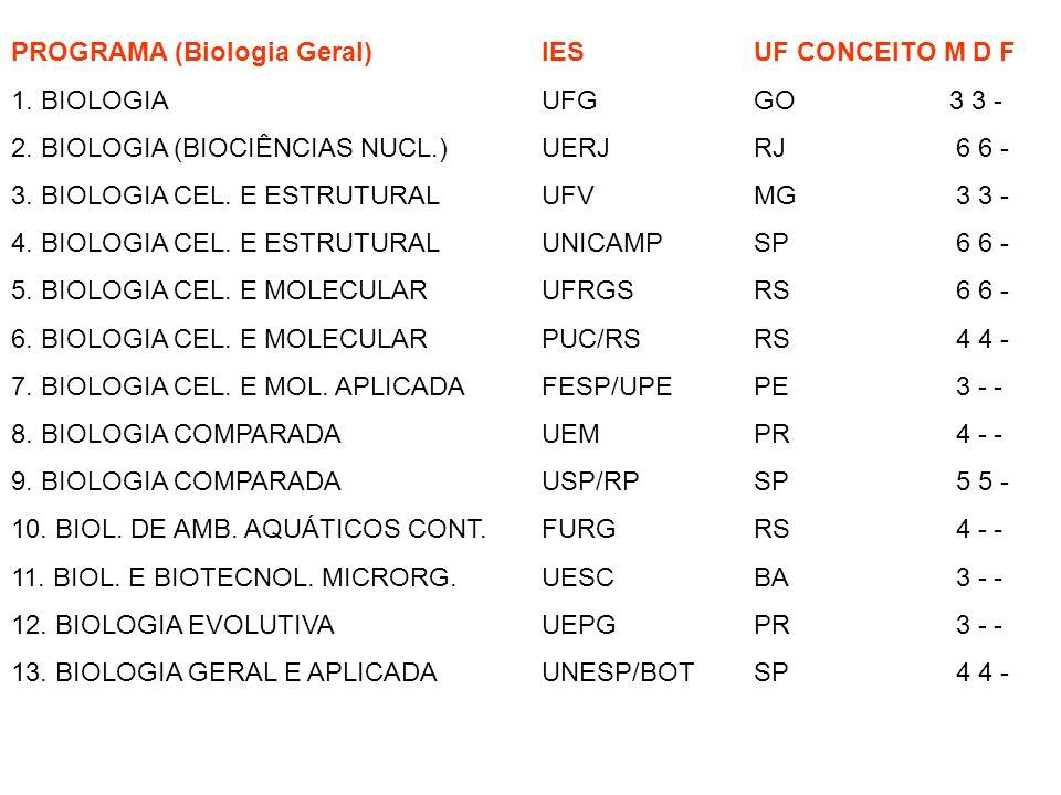 PROGRAMA (Biologia Geral)IES UF CONCEITO M D F 1. BIOLOGIA UFG GO 3 3 - 2. BIOLOGIA (BIOCIÊNCIAS NUCL.) UERJ RJ 6 6 - 3. BIOLOGIA CEL. E ESTRUTURAL UF