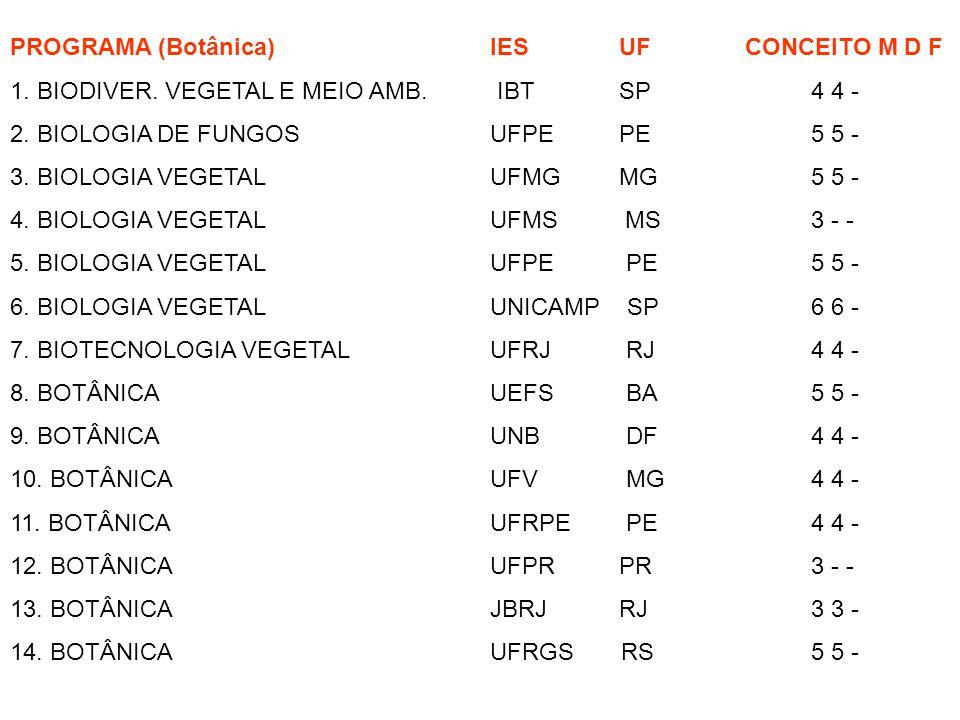 PROGRAMA (Botânica) IES UF CONCEITO M D F 1. BIODIVER. VEGETAL E MEIO AMB. IBT SP 4 4 - 2. BIOLOGIA DE FUNGOS UFPE PE 5 5 - 3. BIOLOGIA VEGETAL UFMG M