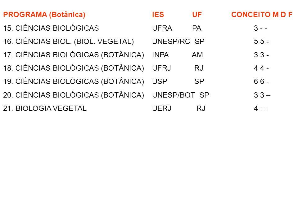 PROGRAMA (Botânica) IES UF CONCEITO M D F 15. CIÊNCIAS BIOLÓGICAS UFRA PA 3 - - 16. CIÊNCIAS BIOL. (BIOL. VEGETAL) UNESP/RC SP 5 5 - 17. CIÊNCIAS BIOL
