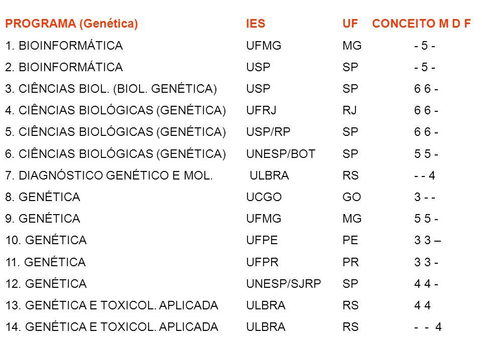 PROGRAMA (Genética) IES UF CONCEITO M D F 1. BIOINFORMÁTICA UFMGMG - 5 - 2. BIOINFORMÁTICA USPSP - 5 - 3. CIÊNCIAS BIOL. (BIOL. GENÉTICA) USPSP 6 6 -