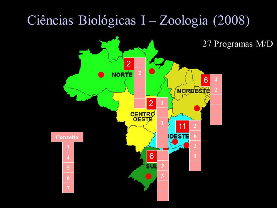 Ciências Biológicas I – Zoologia (2008) 2 6 2 11 6 2 6 2 2 4 3 3 1 1 2 5 4 3 Conceito 7 6 1 27 Programas M/D