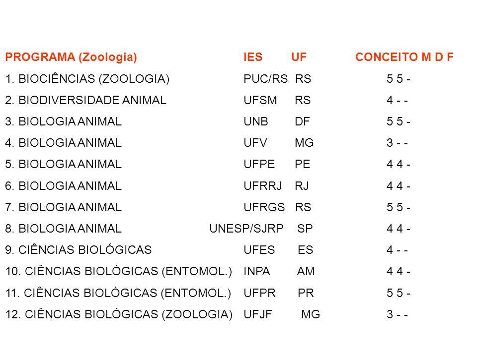 PROGRAMA (Zoologia) IES UF CONCEITO M D F 1. BIOCIÊNCIAS (ZOOLOGIA) PUC/RS RS 5 5 - 2. BIODIVERSIDADE ANIMAL UFSM RS 4 - - 3. BIOLOGIA ANIMAL UNB DF 5