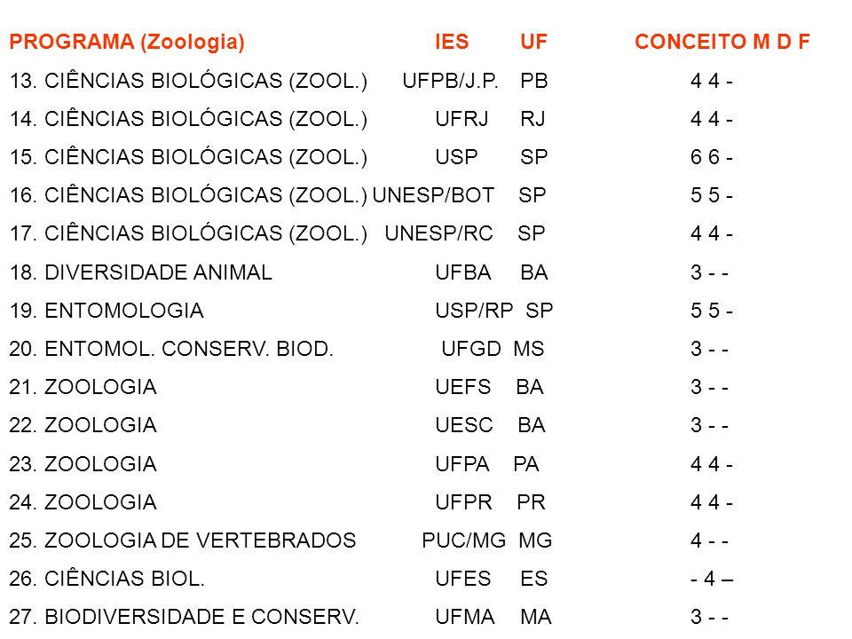 PROGRAMA (Zoologia) IES UF CONCEITO M D F 13. CIÊNCIAS BIOLÓGICAS (ZOOL.) UFPB/J.P. PB 4 4 - 14. CIÊNCIAS BIOLÓGICAS (ZOOL.) UFRJ RJ 4 4 - 15. CIÊNCIA