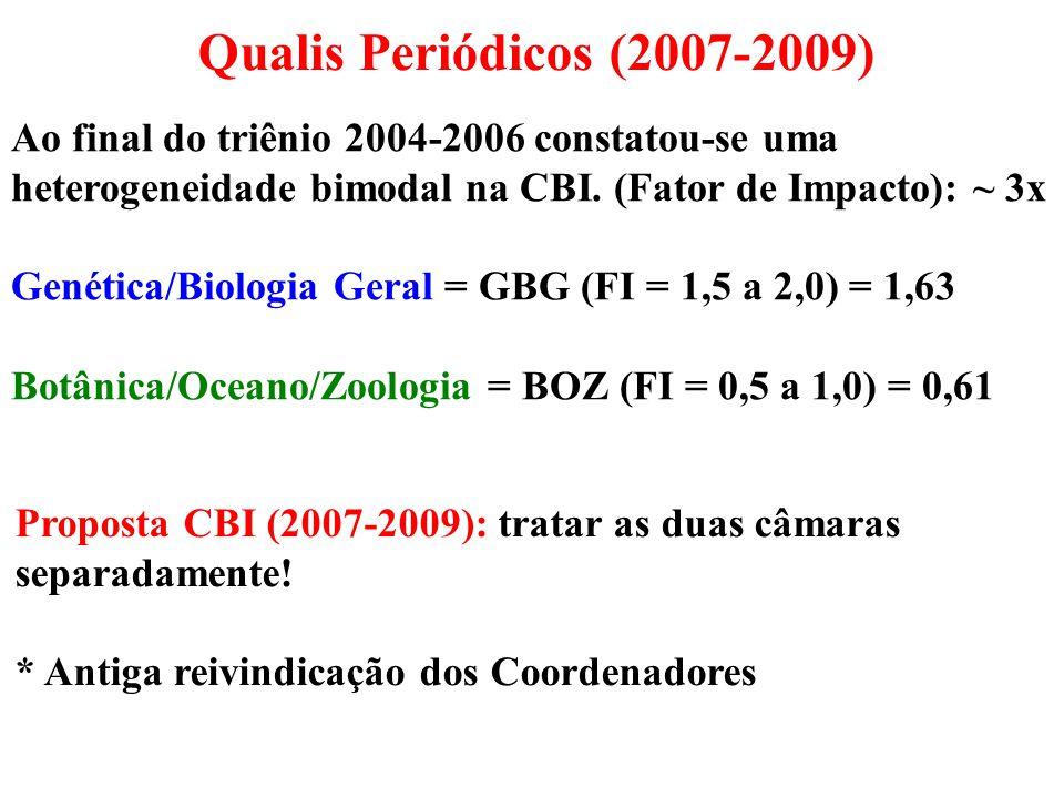 Ao final do triênio 2004-2006 constatou-se uma heterogeneidade bimodal na CBI. (Fator de Impacto): ~ 3x Genética/Biologia Geral = GBG (FI = 1,5 a 2,0)
