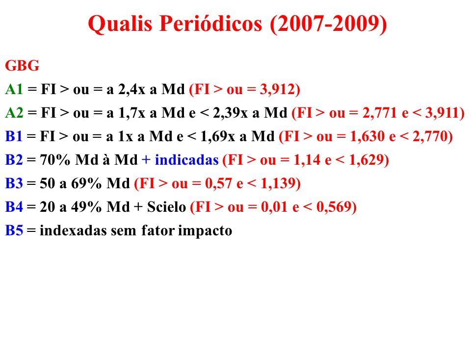 GBG A1 = FI > ou = a 2,4x a Md (FI > ou = 3,912) A2 = FI > ou = a 1,7x a Md e ou = 2,771 e < 3,911) B1 = FI > ou = a 1x a Md e ou = 1,630 e < 2,770) B