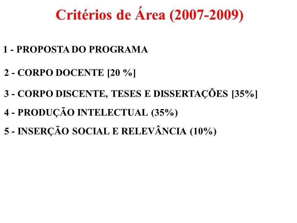 1 - PROPOSTA DO PROGRAMA Critérios de Área (2007-2009) 2 - CORPO DOCENTE [20 %] 3 - CORPO DISCENTE, TESES E DISSERTAÇÕES [35%] 4 - PRODUÇÃO INTELECTUA