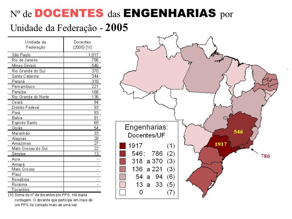 Dez Maiores em Graduação Dez maiores em Pós-Graduação Fontes: INEP/MEC 2006; CAPES/MEC, 2007.