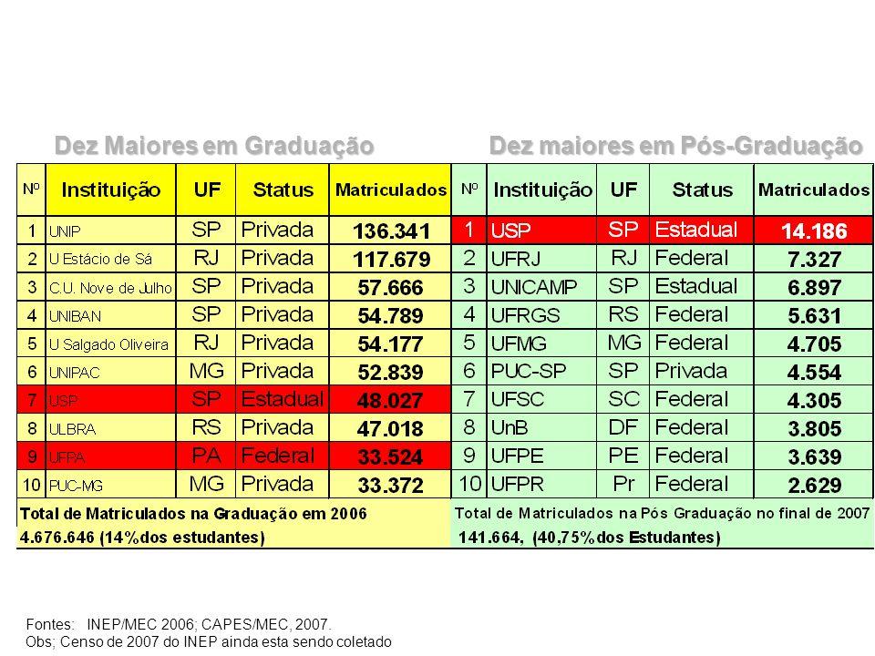 Dez Maiores em Graduação Dez maiores em Pós-Graduação Fontes: INEP/MEC 2006; CAPES/MEC, 2007. Obs; Censo de 2007 do INEP ainda esta sendo coletado