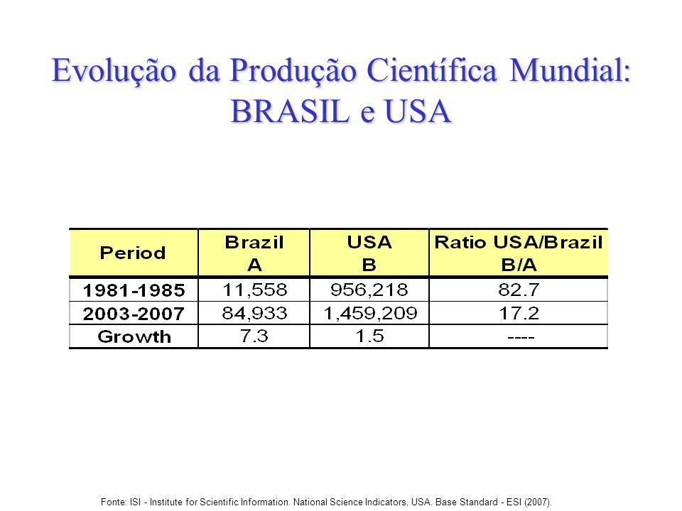 Evolução da Produção Científica Mundial: BRASIL e USA Fonte: ISI - Institute for Scientific Information. National Science Indicators, USA. Base Standa