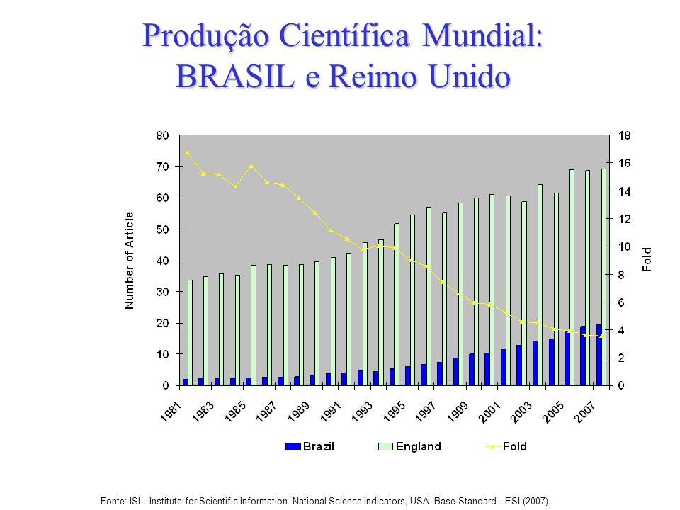 Produção Científica Mundial: BRASIL e Reimo Unido Fonte: ISI - Institute for Scientific Information. National Science Indicators, USA. Base Standard -