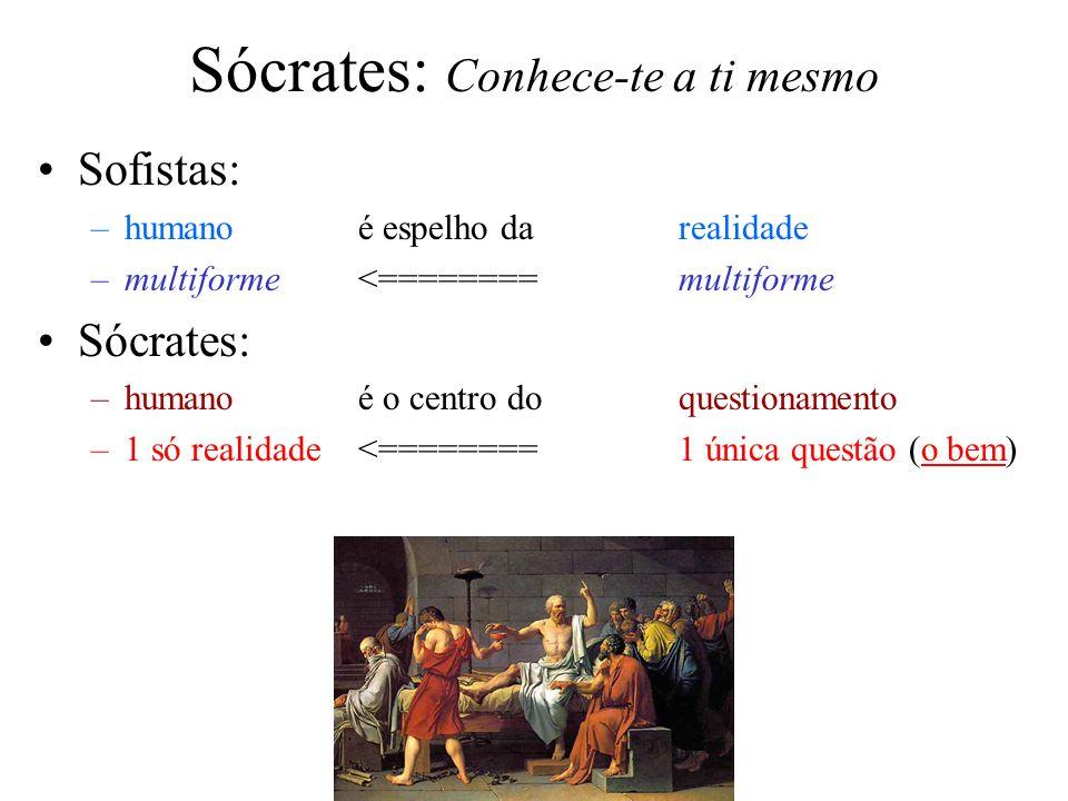 Sócrates: Conhece-te a ti mesmo Sofistas: –humano é espelho da realidade –multiforme<========multiforme Sócrates: –humano é o centro do questionamento
