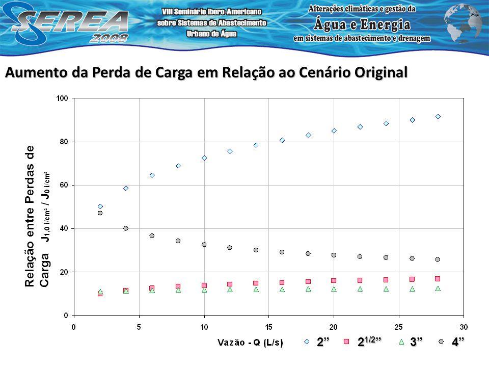 Aumento da Perda de Carga em Relação ao Cenário Original Relação entre Perdas de Carga 2 2 1/2 2 1/2 34