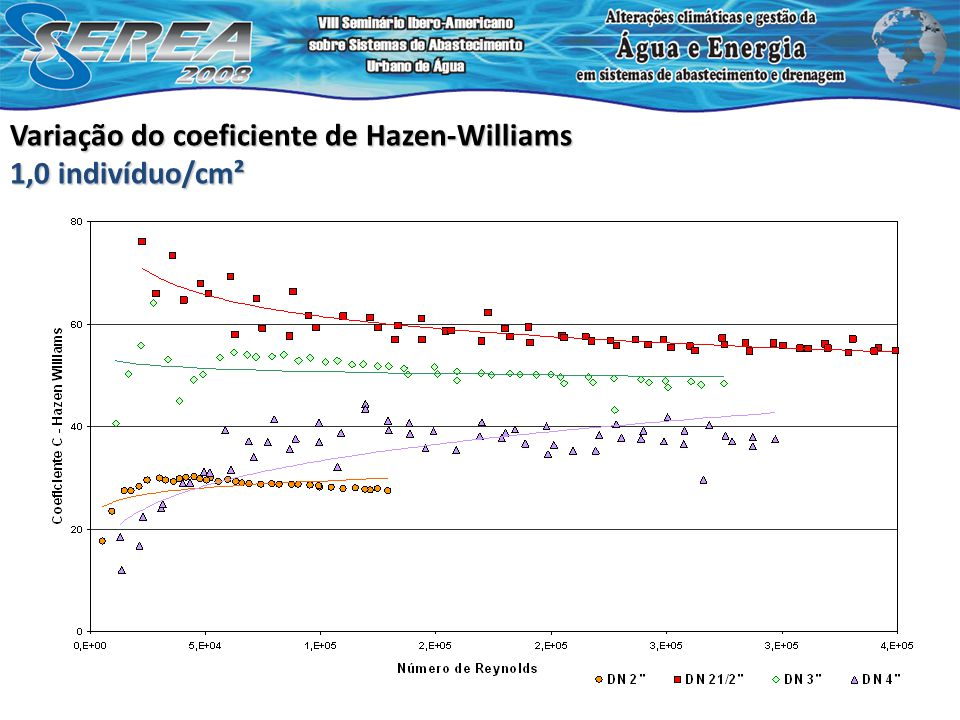 Variação do coeficiente de Hazen-Williams 1,0 indivíduo/cm²