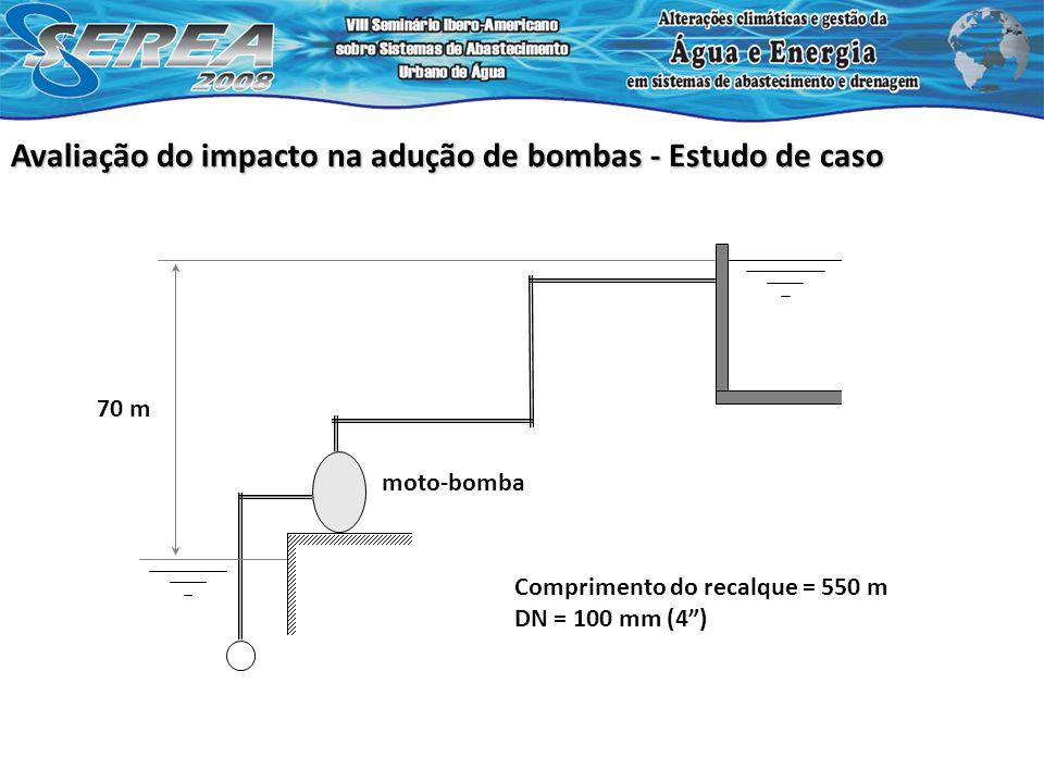 Avaliação do impacto na adução de bombas - Estudo de caso 70 m Comprimento do recalque = 550 m DN = 100 mm (4) moto-bomba