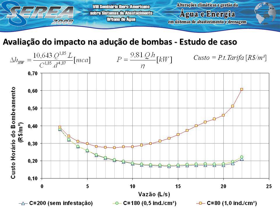 Custo = P.t.Tarifa [R$/m³] Avaliação do impacto na adução de bombas - Estudo de caso